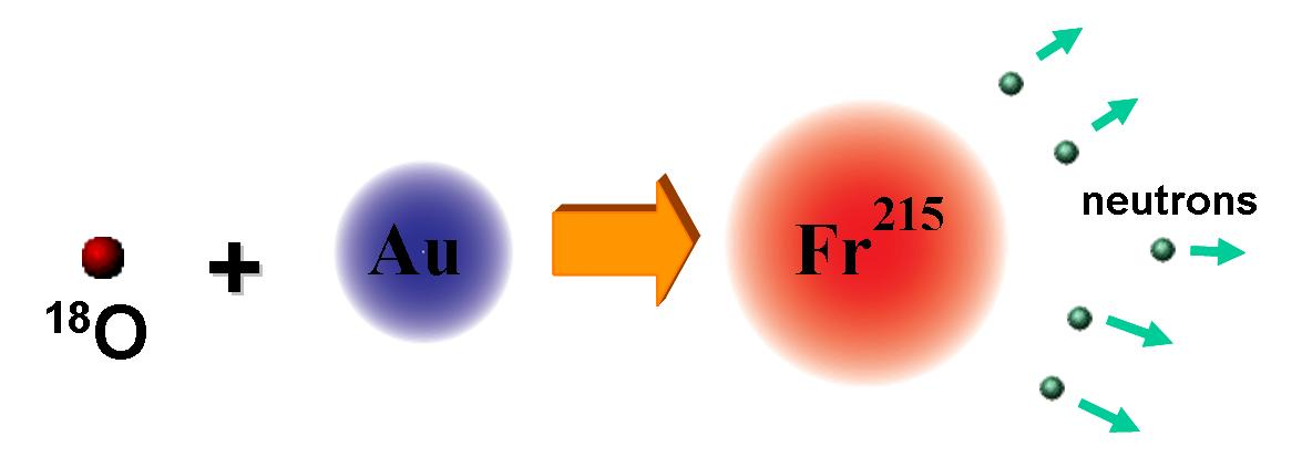 Francium Introduction